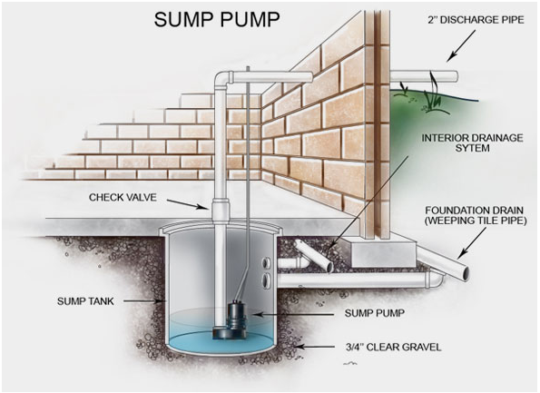 Diagram of Sump Pump and How it Works