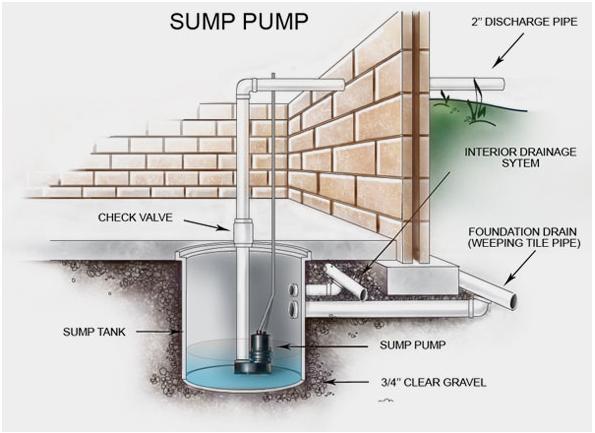 Sump-Pump
